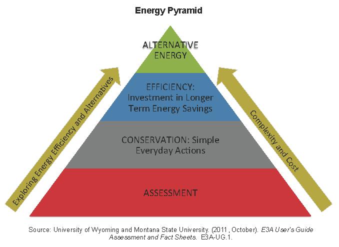 Pike Natural Gas >> Farm Energy Management | Energize Ohio