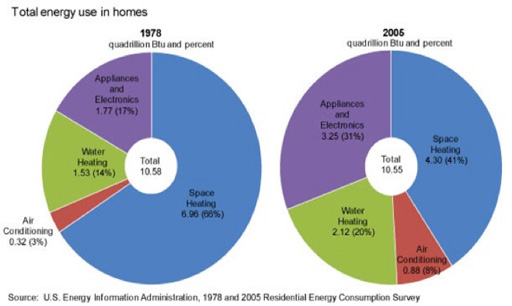 Total energy use in homes